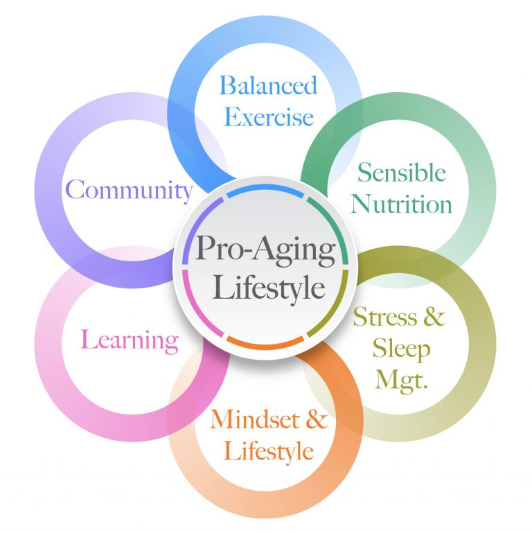 Pro-Aging Circle Graphic