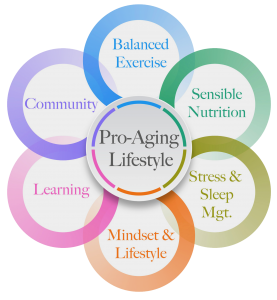 Pro-Aging Graphic No background with text